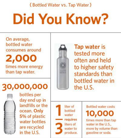 Issues with bottled water compared to chlorinated tap water